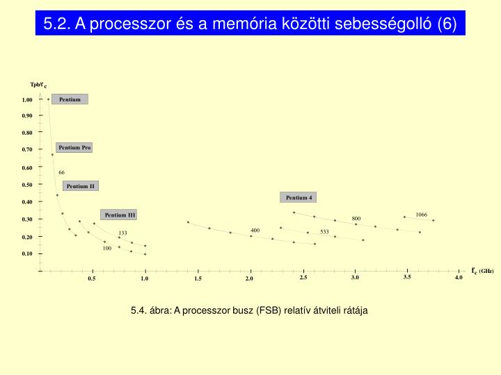 5.2. A processzor és a memória közötti sebességolló (