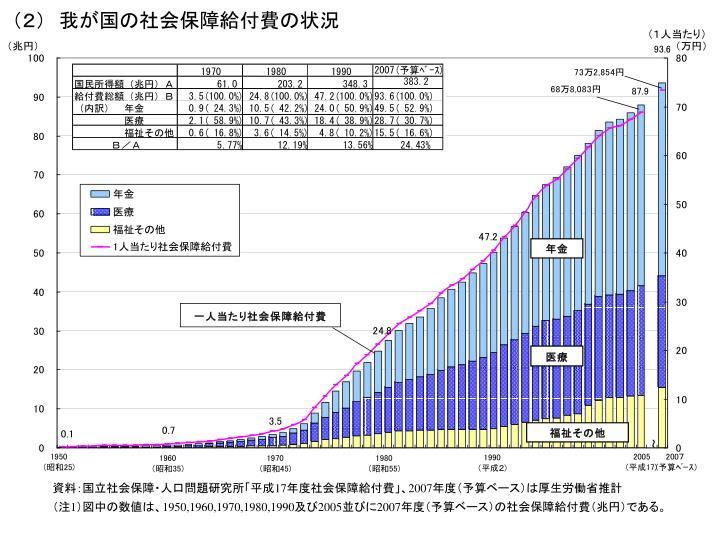 (2) 我が国の社会保障給付費の状況
