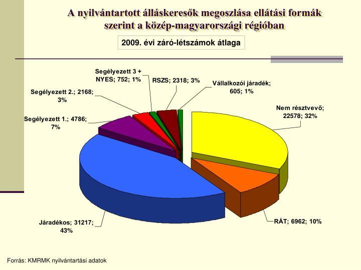 A nyilvántartott álláskeresők megoszlása ellátási formák szerint a közép-magyarországi régióban