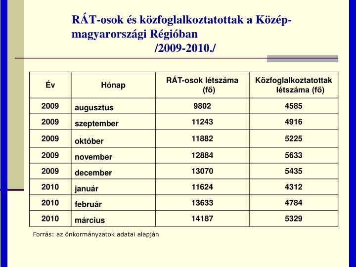 RÁT-osok és közfoglalkoztatottak a Közép-                 magyarországi Régióban