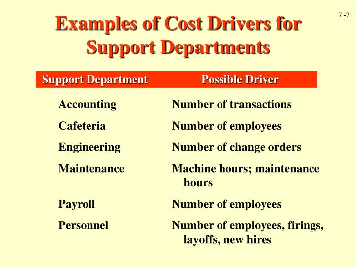 Examples of Cost Drivers for