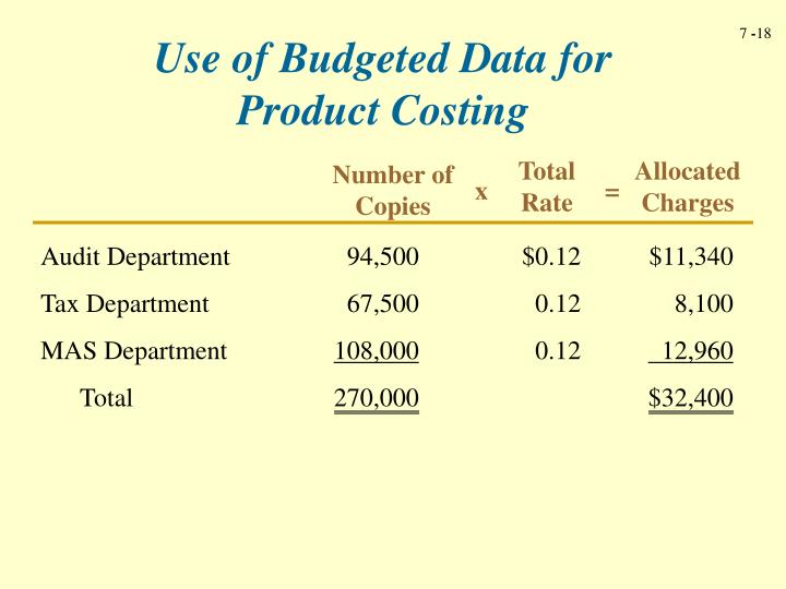 Use of Budgeted Data for Product Costing