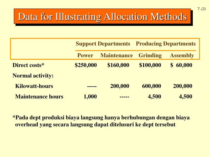 Data for Illustrating Allocation Methods