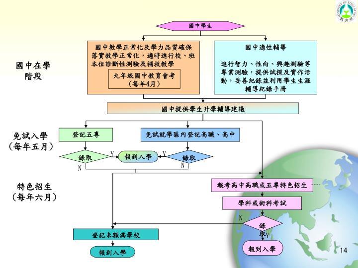 國中教學正常化及學力品質確保