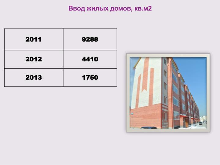 Ввод жилых домов, кв.м2