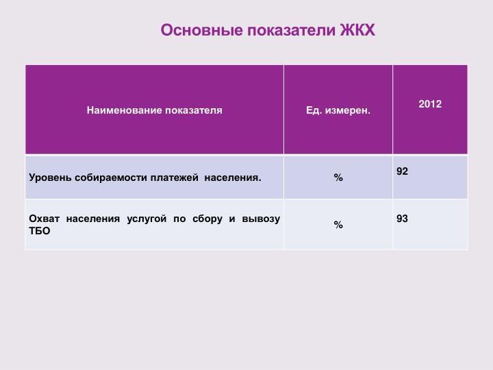 Основные показатели ЖКХ