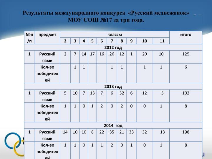 Результаты международного конкурса  «Русский медвежонок»