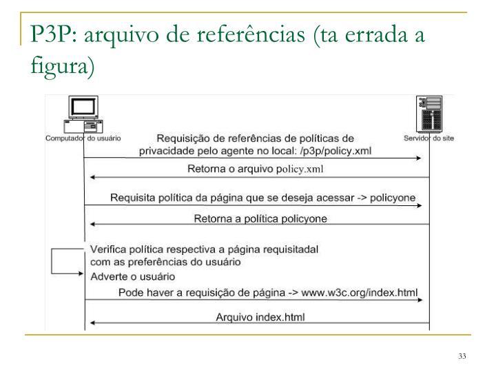P3P: arquivo de referências (ta errada a figura)