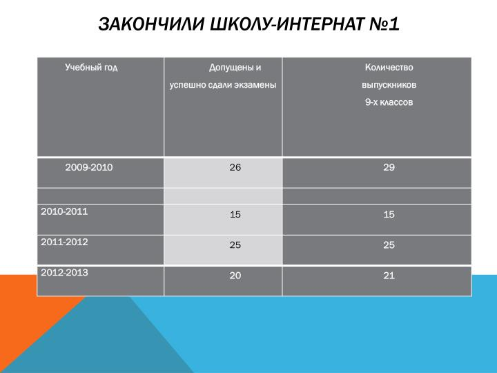 Закончили школу-интернат №1