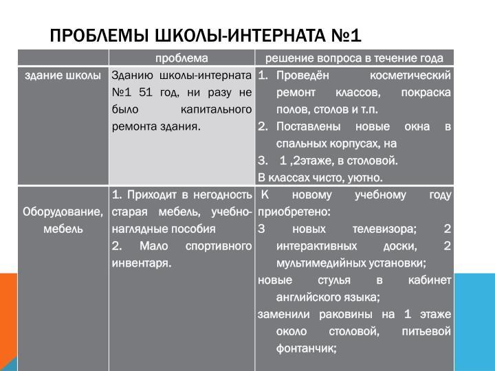 Проблемы школы-интерната №1