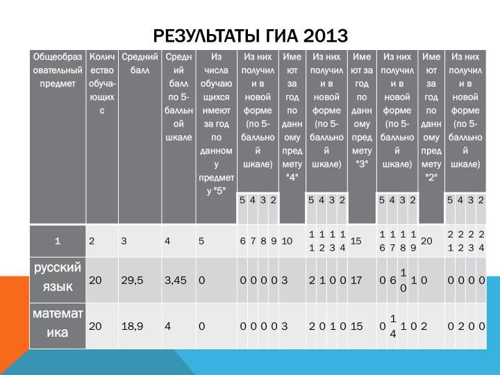 Результаты ГИА 2013