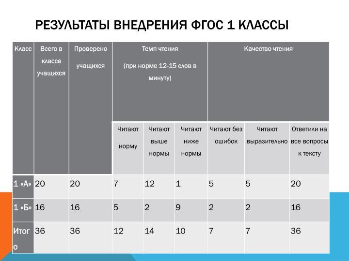 Результаты внедрения ФГОС 1 классы