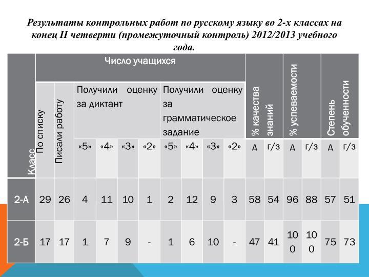 Результаты контрольных работ по русскому языку во 2-х классах на конец