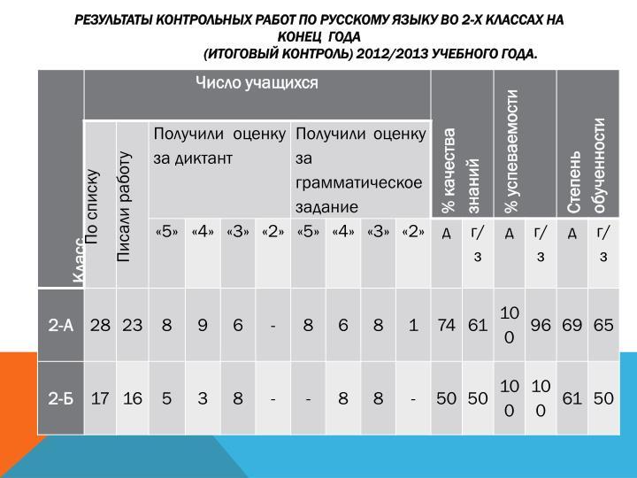 Результаты контрольных работ по русскому языку во 2-х классах на