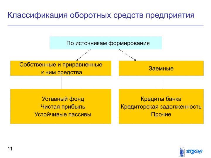 Классификация оборотных средств предприятия