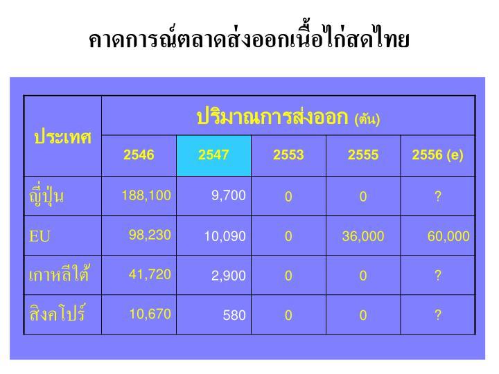 คาดการณ์ตลาดส่งออกเนื้อไก่สดไทย