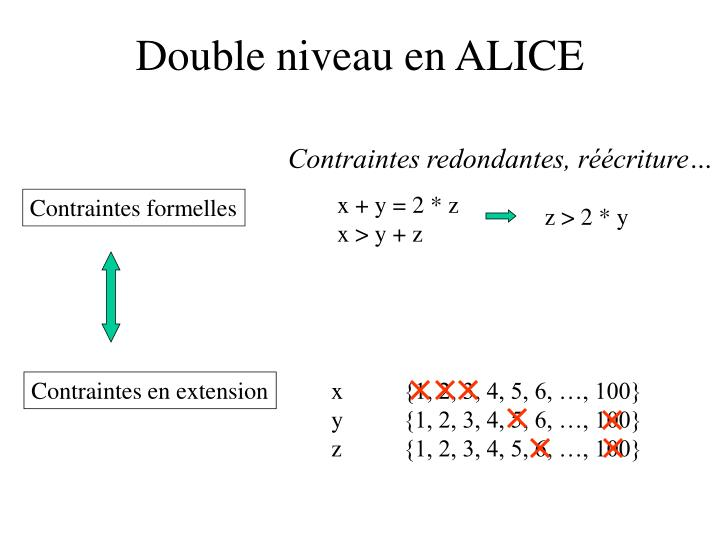 Double niveau en ALICE