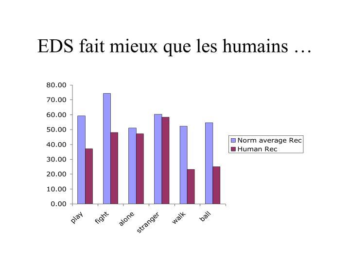 EDS fait mieux que les humains …