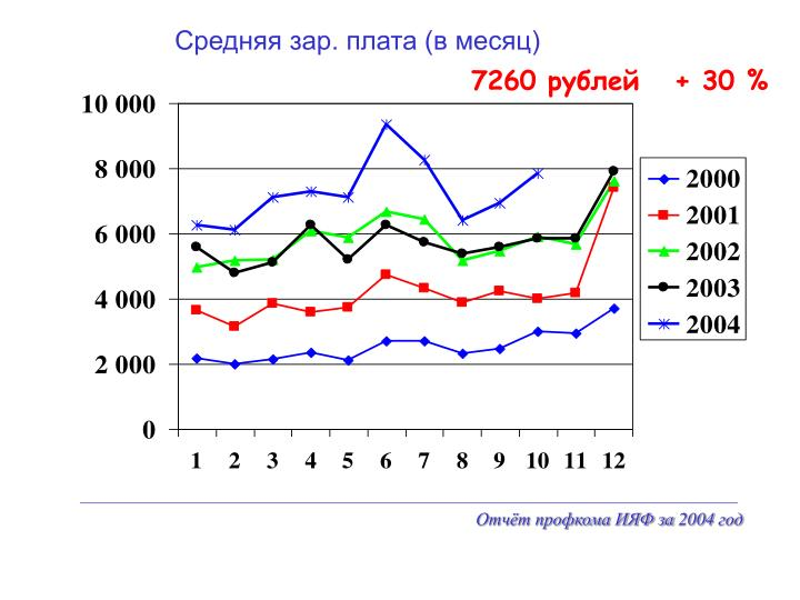 Средняя зар. плата (в месяц)