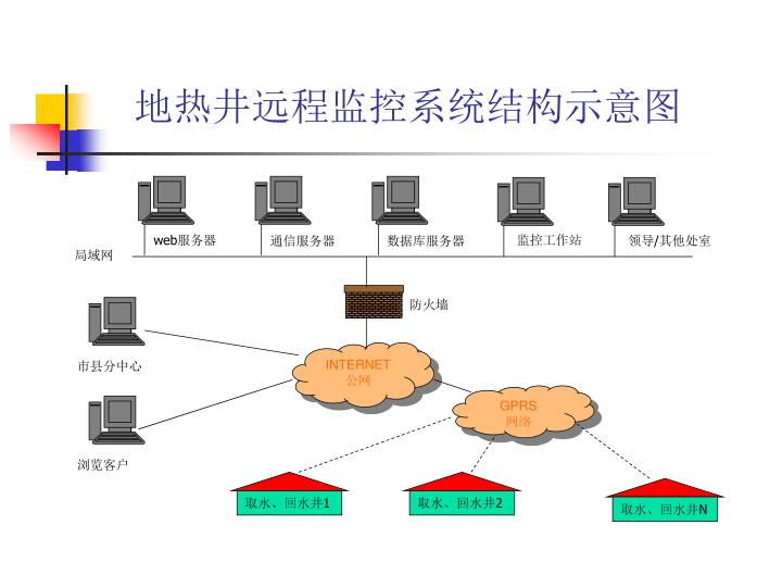 地热井远程监控系统结构示意图