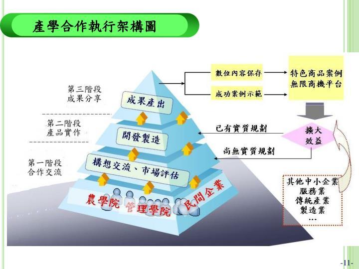 產學合作執行架構圖