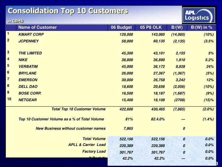 Consolidation top 10 customers in cbms