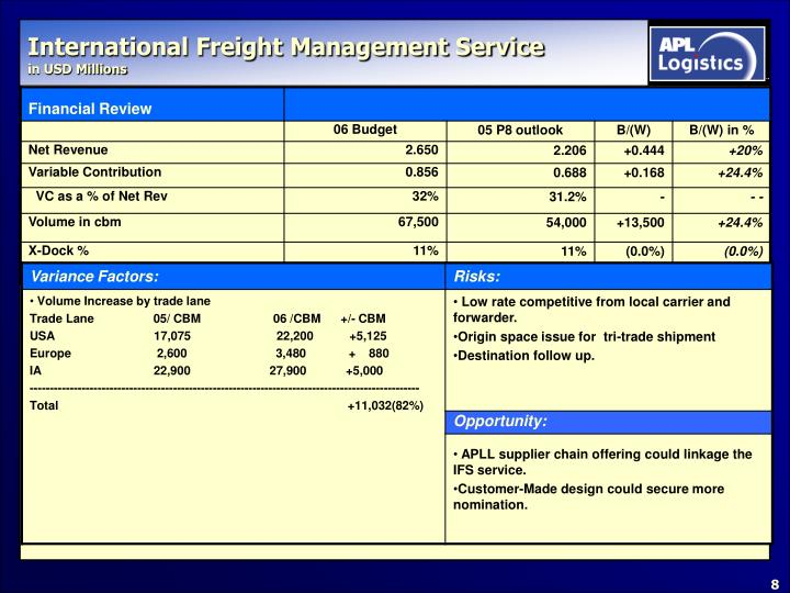 International Freight Management Service