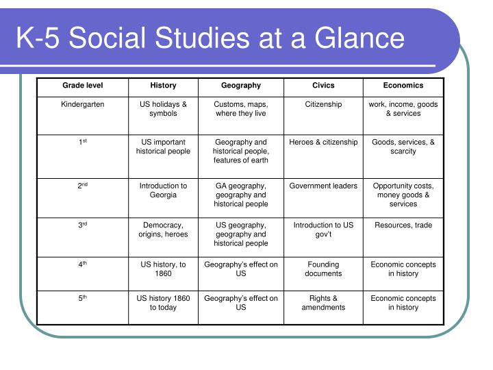 K-5 Social Studies at a Glance