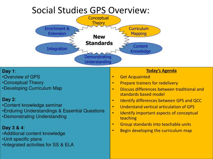Social Studies GPS Overview: