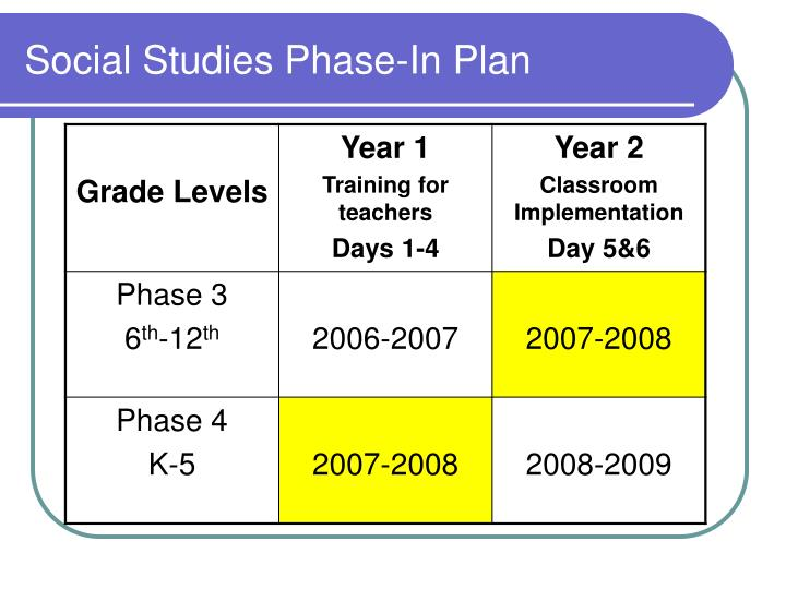 Social Studies Phase-In Plan