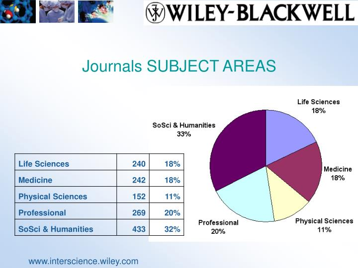Journals SUBJECT AREAS