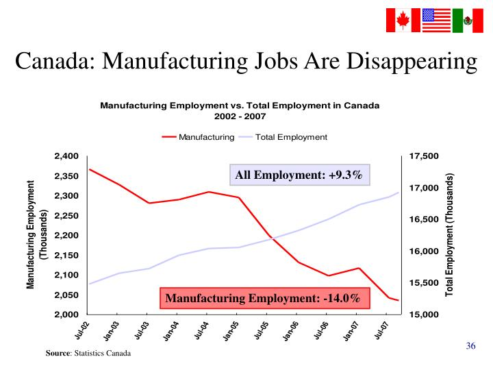 Canada: Manufacturing Jobs Are Disappearing