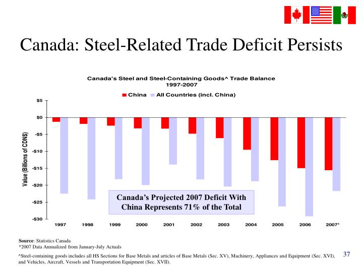 Canada: Steel-Related Trade Deficit Persists