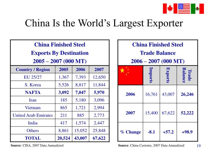 China Is the World's Largest Exporter