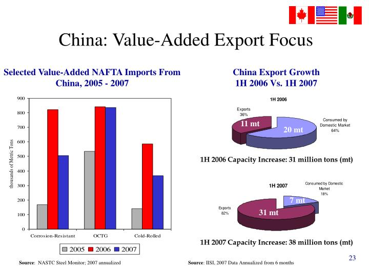 China: Value-Added Export Focus
