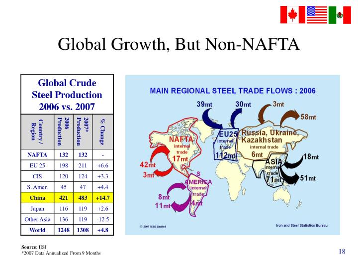 Global Growth, But Non-NAFTA