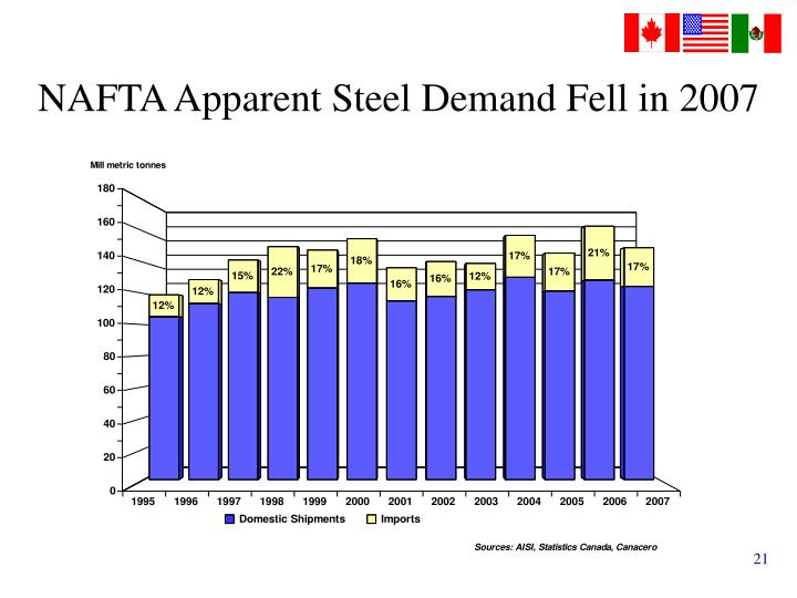 NAFTA Apparent Steel Demand Fell in 2007
