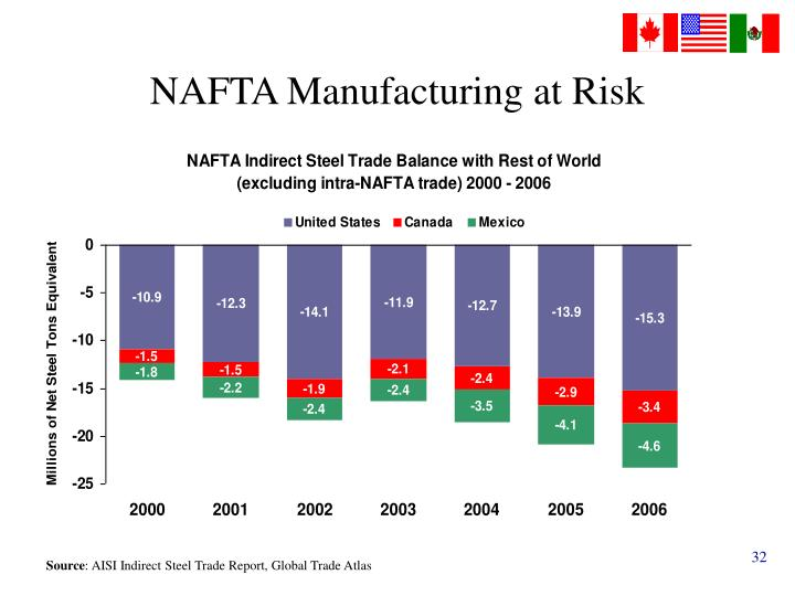 NAFTA Manufacturing at Risk