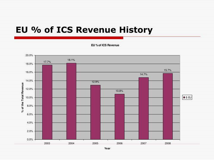 EU % of ICS Revenue History