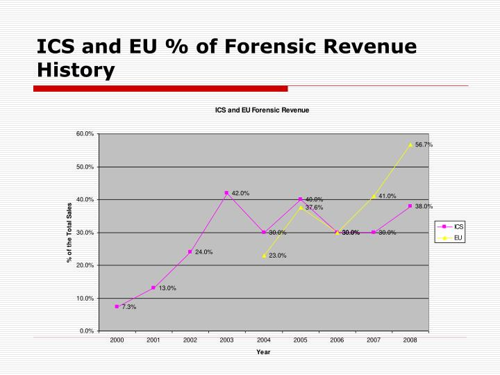 ICS and EU % of Forensic Revenue History