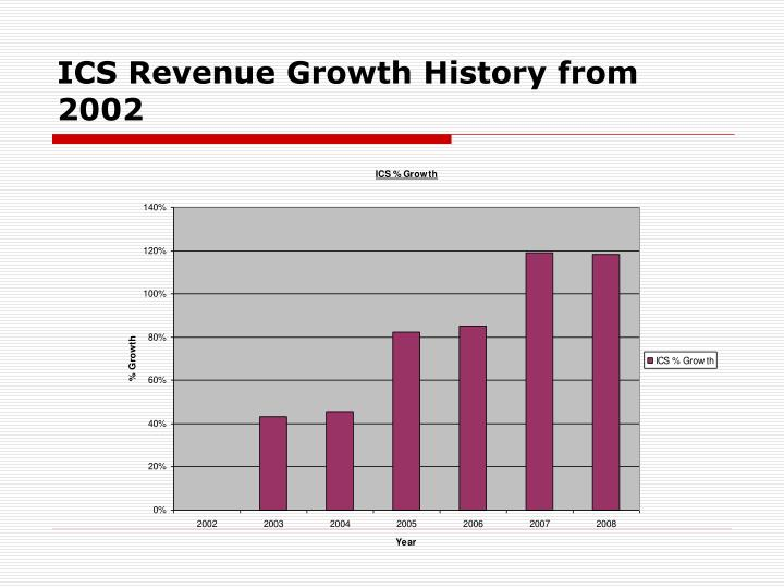 ICS Revenue Growth History from 2002
