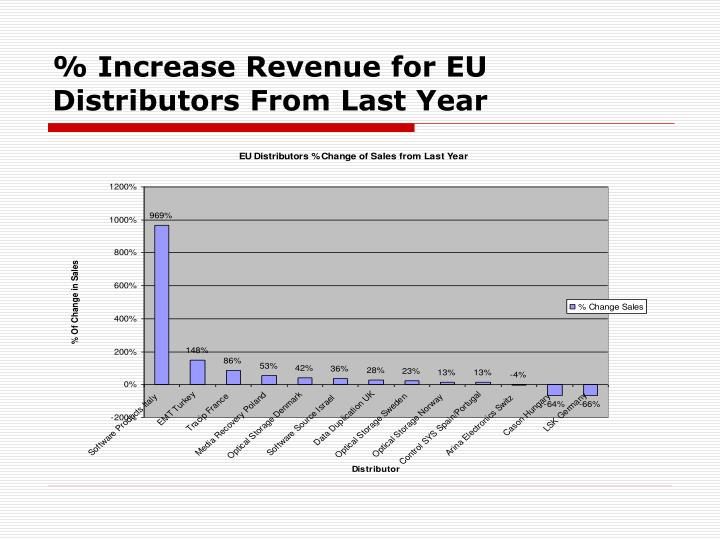 % Increase Revenue for EU Distributors From Last Year