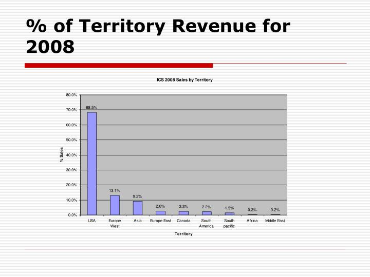 % of Territory Revenue for 2008