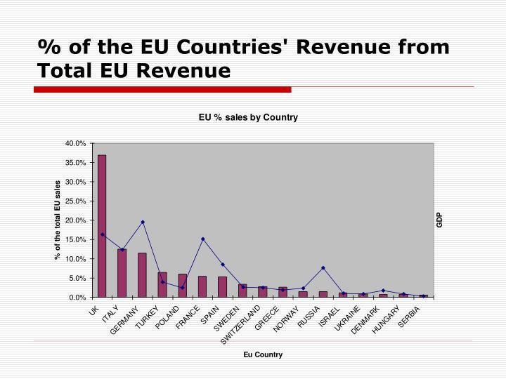 % of the EU Countries' Revenue from Total EU Revenue