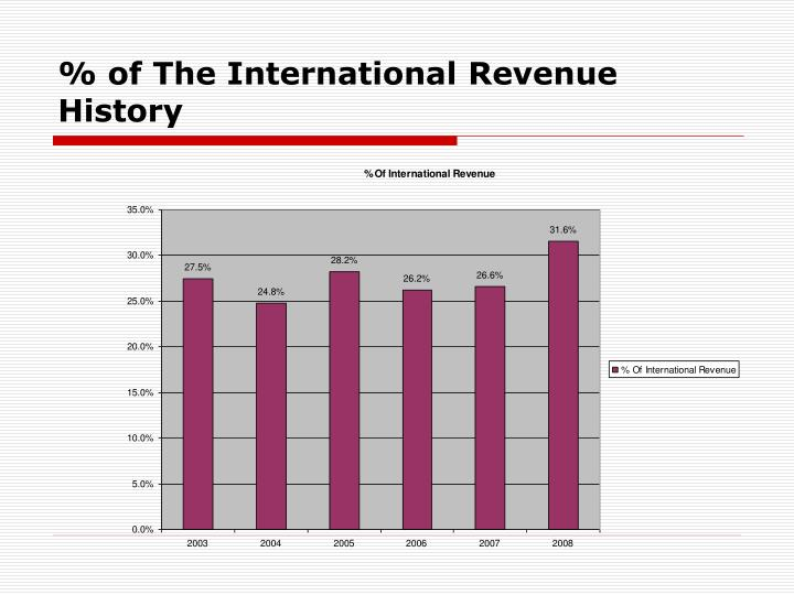 % of The International Revenue History