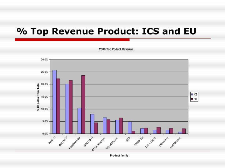 % Top Revenue Product: ICS and EU