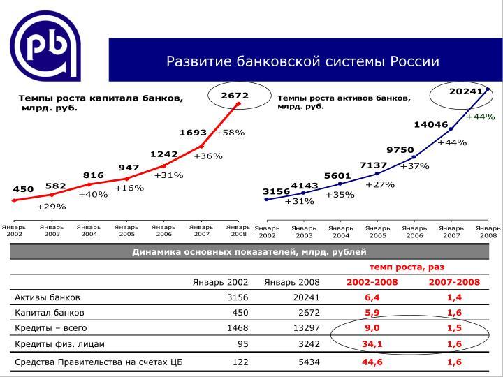 Развитие банковской системы России