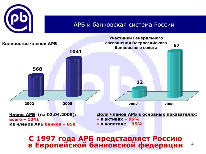 АРБ и банковская система России