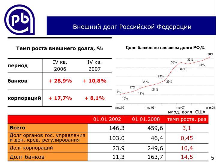 Внешний долг Российской Федерации