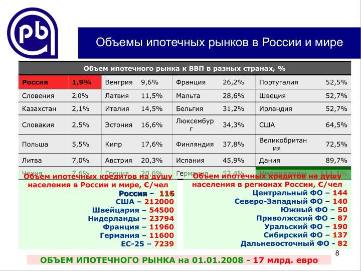 Объемы ипотечных рынков в России и мире